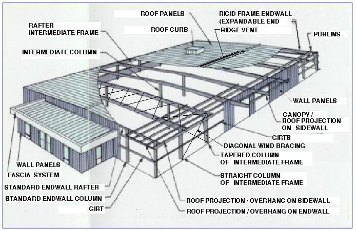 Nisa Metal Building Typ G.a